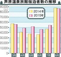 芦原温泉旅館宿泊者数の推移