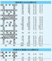 福井県立大学、敦賀市立看護大学の2次試験出願状況(1月31日午後5時時点)