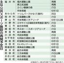 福井県内公共スポーツ施設の再開予定