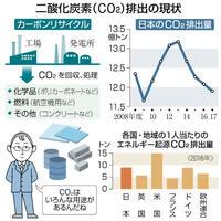 CO2を資源化し排出抑制 経産省、温暖化対策で推進 目で見る経済