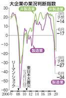 景況感11年ぶり低水準 日銀6月短観・DI コ…
