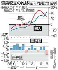 8月の輸出、26・2%増