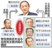 「表層深層」自民総裁選火ぶた 「菅政権」へ不協和音露呈