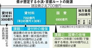 福井県が想定する小浜・京都ルートの財源