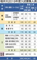 福井大19年度入試要項発表 工学部に推薦I新設