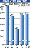 福井県への転入者数の推移
