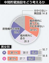 中間貯蔵立地で拮抗 県内やむなし34% 県外28% 本紙世論調査