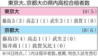 福井商業高から初、京都大に合格