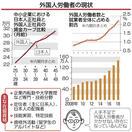 外国人労働者の増加続く 人手不足、10年で3倍…