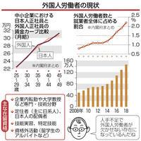 外国人労働者の増加続く 人手不足、10年で3倍 目で見る経済