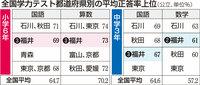 全国学力テスト、福井県トップクラスをキープ 国語や算数4科目いずれも3位以内
