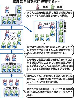 福井県コロナ独自策、拡大防止に効果