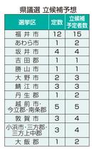 福井県議選、7選挙区で選挙戦か