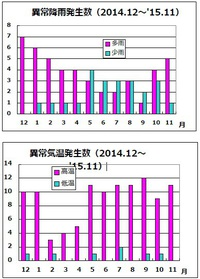 世界の異常気象と福井県の積雪状況